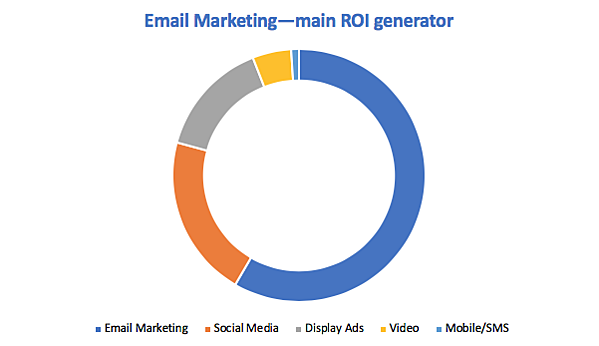 Email_marketing_Chart