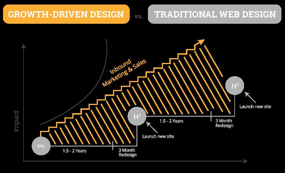 growth-driven-design-agency-example-Breckenridge